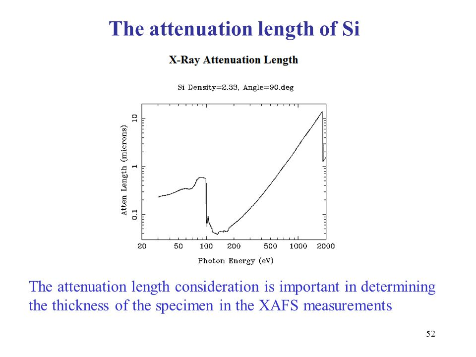 52 The attenuation length of Si The attenuation length consideration is important in determining the thickness of the specimen in the XAFS measurement