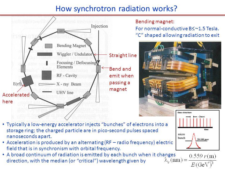 How synchrotron radiation works.