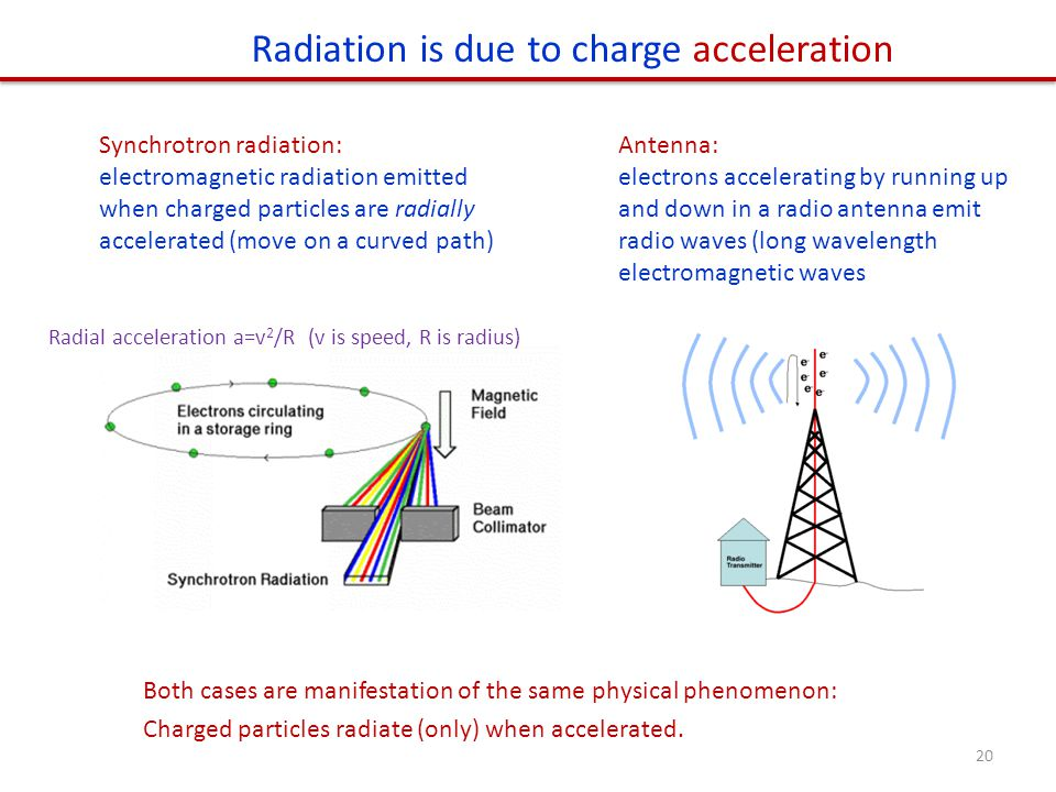 Radiation is due to charge acceleration Synchrotron radiation: electromagnetic radiation emitted when charged particles are radially accelerated (move on a curved path) Antenna: electrons accelerating by running up and down in a radio antenna emit radio waves (long wavelength electromagnetic waves Both cases are manifestation of the same physical phenomenon: Charged particles radiate (only) when accelerated.