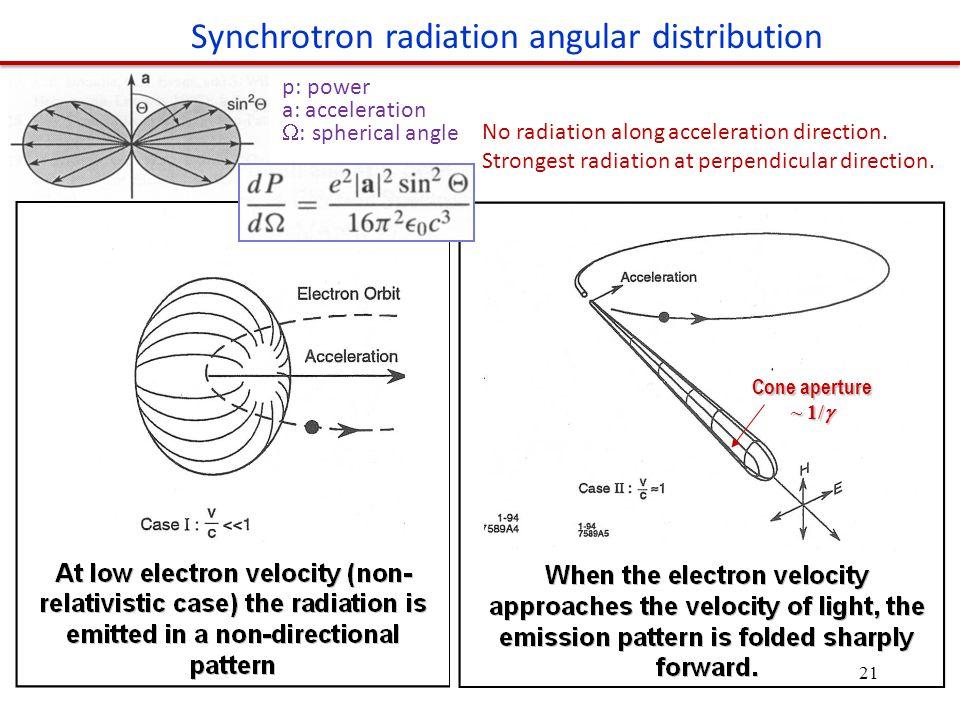 Cone aperture ~ 1/  Synchrotron radiation angular distribution No radiation along acceleration direction.