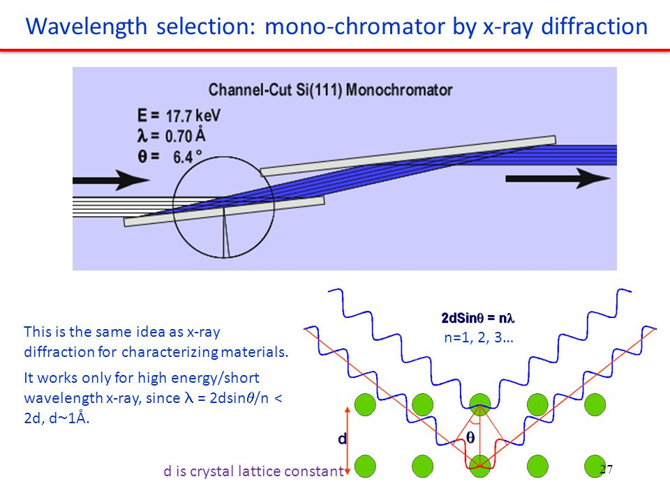 Wavelength selection: mono-chromator by x-ray diffraction n=1, 2, 3… This is the same idea as x-ray diffraction for characterizing materials.