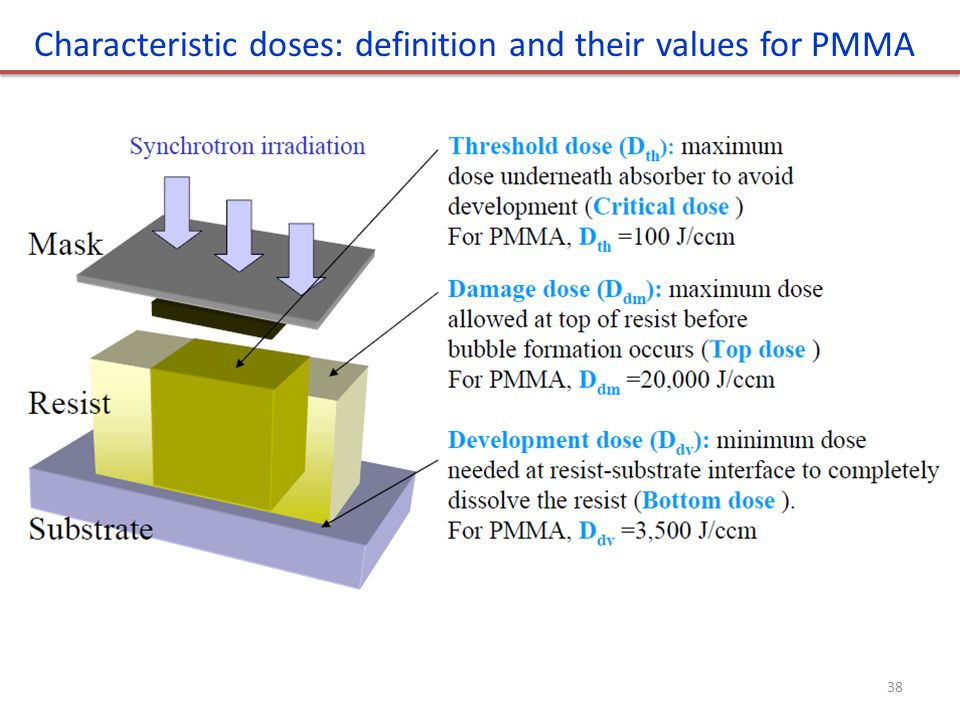 Characteristic doses: definition and their values for PMMA 38