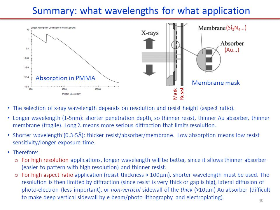 Summary: what wavelengths for what application The selection of x-ray wavelength depends on resolution and resist height (aspect ratio).