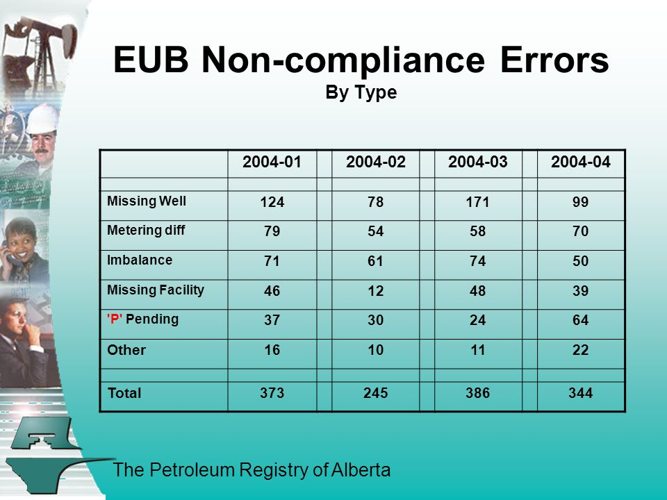 The Petroleum Registry of Alberta EUB Non-compliance Errors By Type 2004-012004-022004-032004-04 Missing Well 1247817199 Metering diff 79545870 Imbalance 71617450 Missing Facility 46124839 P Pending 37302464 Other16101122 Total373245386344