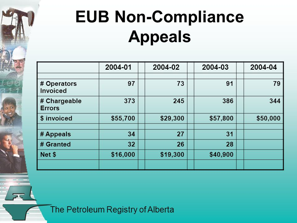 The Petroleum Registry of Alberta EUB Non-Compliance Appeals 2004-012004-022004-032004-04 # Operators Invoiced 97739179 # Chargeable Errors 373245386344 $ invoiced$55,700$29,300$57,800$50,000 # Appeals342731 # Granted322628 Net $$16,000$19,300$40,900