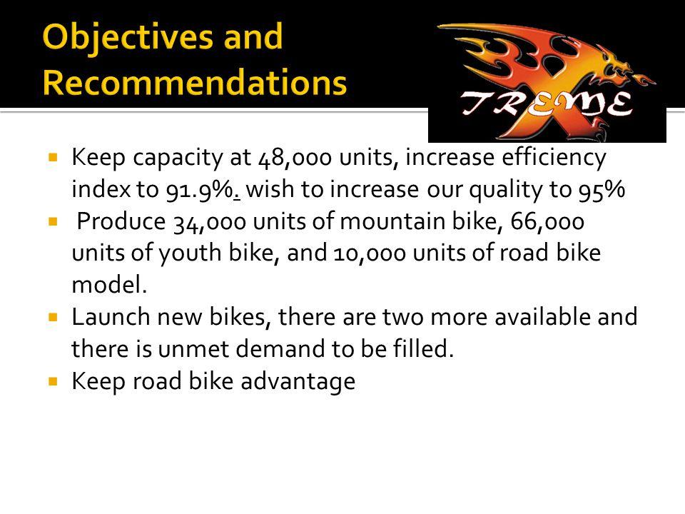  Keep capacity at 48,000 units, increase efficiency index to 91.9%.