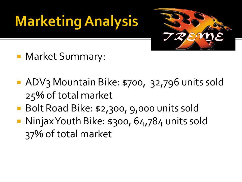  Market Summary:  ADV3 Mountain Bike: $700, 32,796 units sold 25% of total market  Bolt Road Bike: $2,300, 9,000 units s0ld  Ninjax Youth Bike: $300, 64,784 units sold 37% of total market