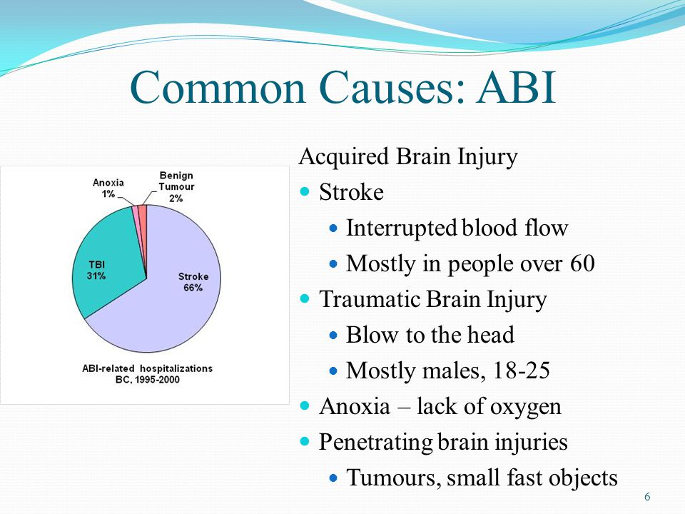 Common Causes: ABI Acquired Brain Injury Stroke Interrupted blood flow Mostly in people over 60 Traumatic Brain Injury Blow to the head Mostly males, 18-25 Anoxia – lack of oxygen Penetrating brain injuries Tumours, small fast objects 6