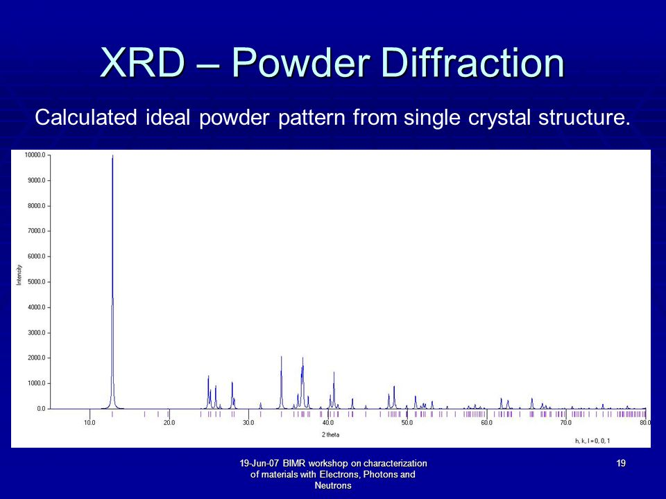 19-Jun-07 BIMR workshop on characterization of materials with Electrons, Photons and Neutrons 19 XRD – Powder Diffraction Calculated ideal powder pattern from single crystal structure.