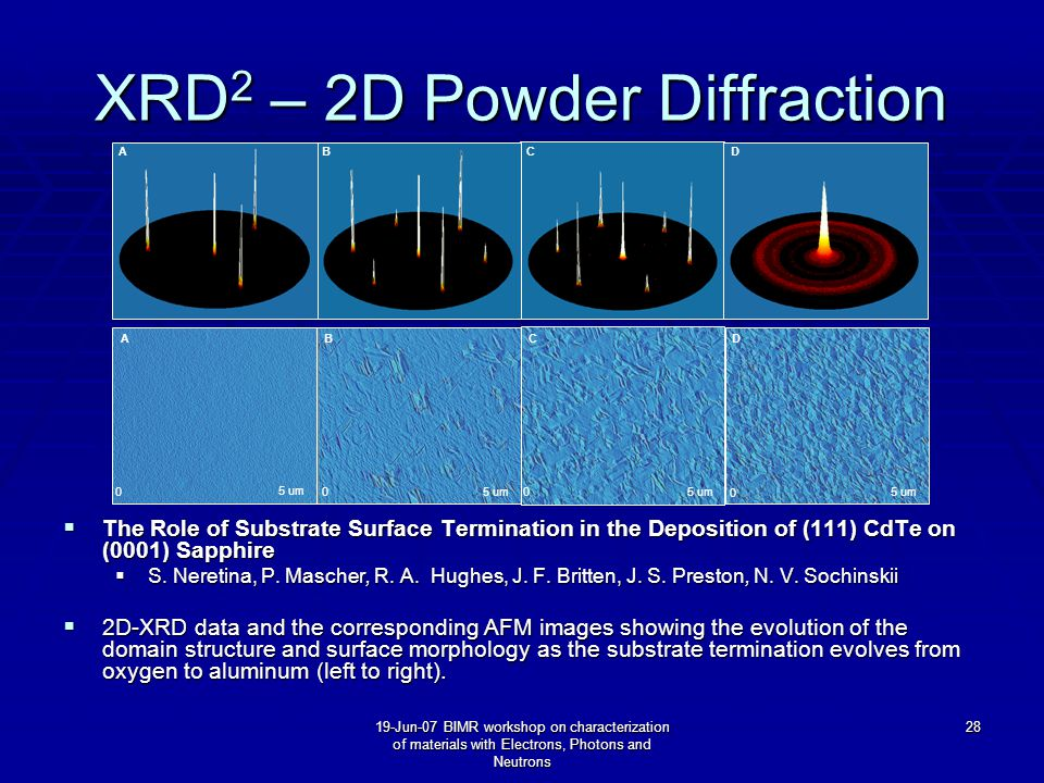 19-Jun-07 BIMR workshop on characterization of materials with Electrons, Photons and Neutrons 28 XRD 2 – 2D Powder Diffraction  The Role of Substrate Surface Termination in the Deposition of (111) CdTe on (0001) Sapphire  S.