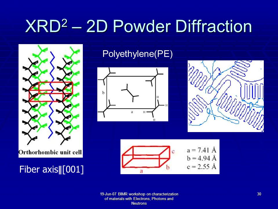 19-Jun-07 BIMR workshop on characterization of materials with Electrons, Photons and Neutrons 30 XRD 2 – 2D Powder Diffraction Fiber axis ∥ [001] Polyethylene(PE)