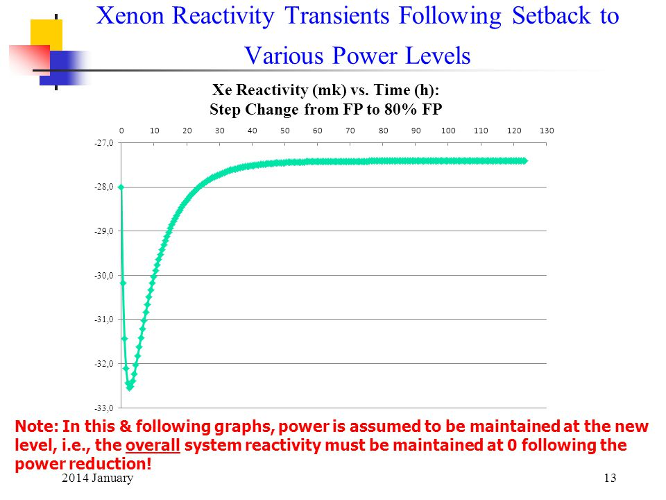 2014 January13 Xenon Reactivity Transients Following Setback to Various Power Levels Note: In this & following graphs, power is assumed to be maintained at the new level, i.e., the overall system reactivity must be maintained at 0 following the power reduction!