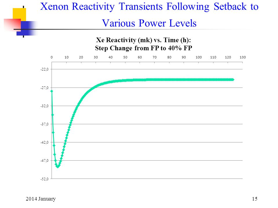 2014 January15 Xenon Reactivity Transients Following Setback to Various Power Levels