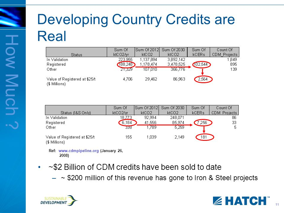 11 Developing Country Credits are Real ~$2 Billion of CDM credits have been sold to date –~ $200 million of this revenue has gone to Iron & Steel projects How Much .