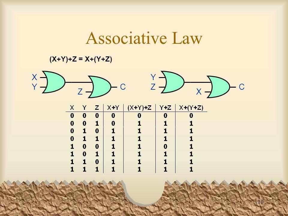 10 Associative Law (X+Y)+Z = X+(Y+Z) XYXY Z C YZYZ X C