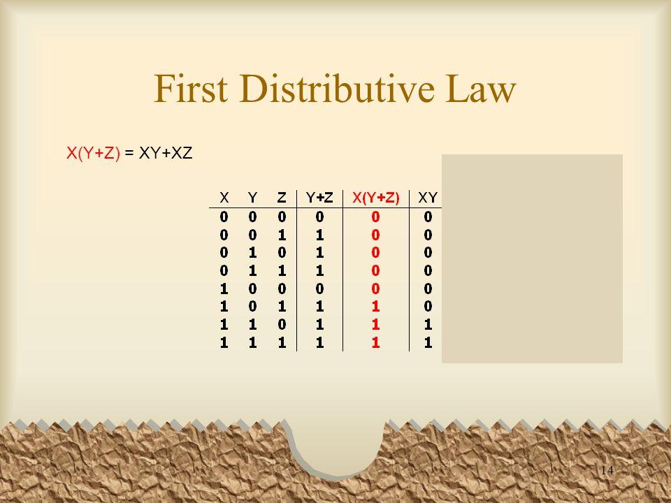 14 First Distributive Law X(Y+Z) = XY+XZ