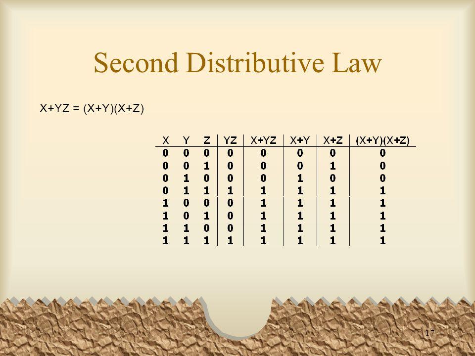 17 Second Distributive Law X+YZ = (X+Y)(X+Z)