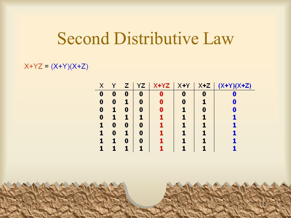18 Second Distributive Law X+YZ = (X+Y)(X+Z)