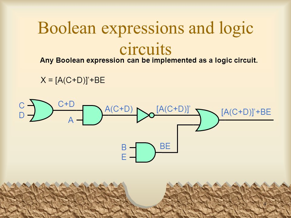 4 Boolean expressions and logic circuits Any Boolean expression can be implemented as a logic circuit.