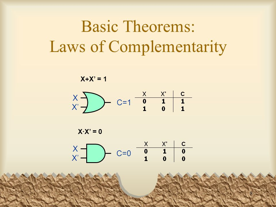 9 Expression Simplification using the Basic Theorems X can be an arbitrarily complex expression.