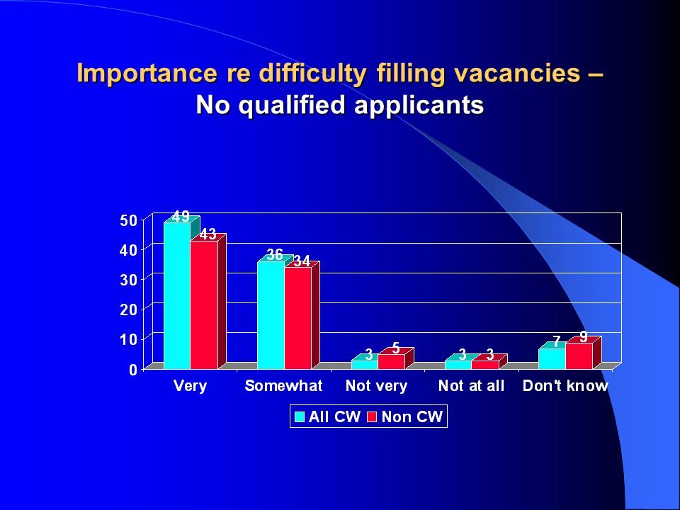 Importance re difficulty filling vacancies – No qualified applicants