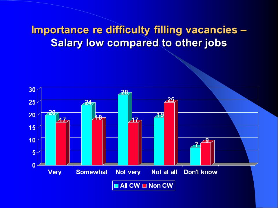 Importance re difficulty filling vacancies – Salary low compared to other jobs