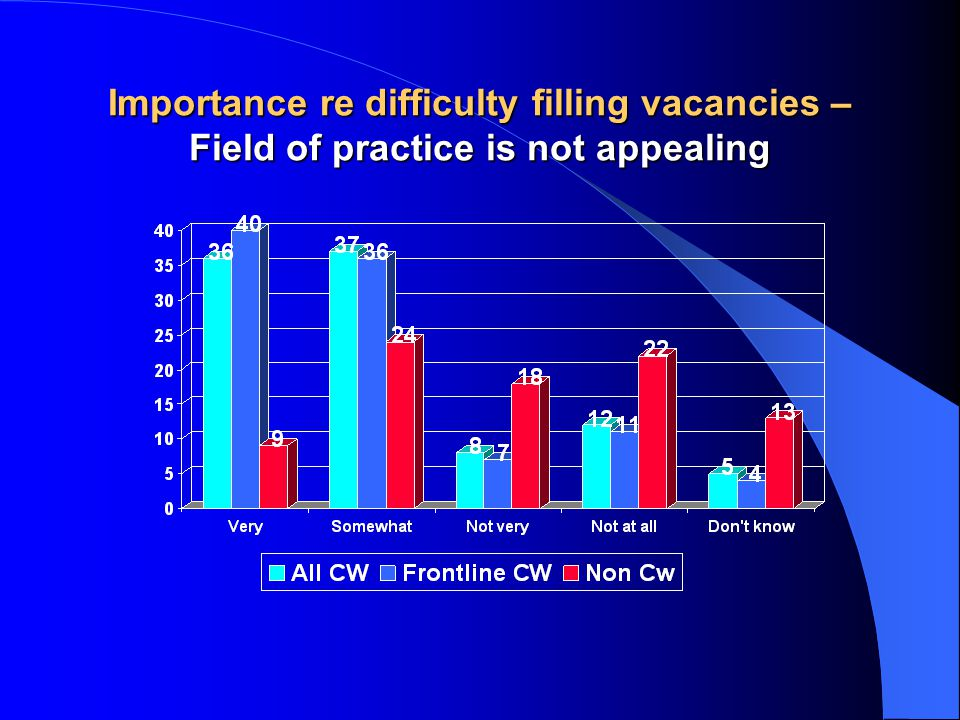 Importance re difficulty filling vacancies – Field of practice is not appealing