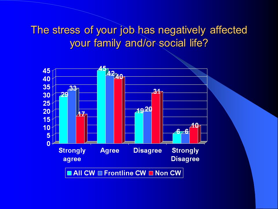 The stress of your job has negatively affected your family and/or social life?