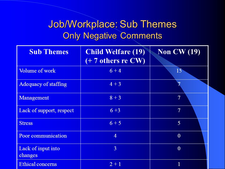 Job/Workplace: Sub Themes Only Negative Comments Sub ThemesChild Welfare (19) (+ 7 others re CW) Non CW (19) Volume of work Adequacy of staffing Management Lack of support, respect6 +37 Stress Poor communication40 Lack of input into changes 30 Ethical concerns2 + 11