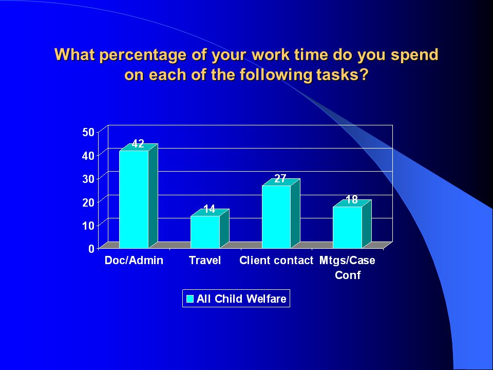 What percentage of your work time do you spend on each of the following tasks