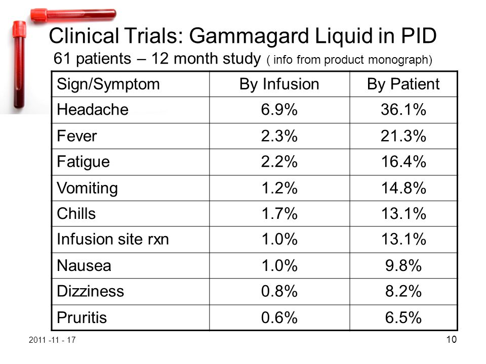 2011 -11 - 17 10 Clinical Trials: Gammagard Liquid in PID 61 patients – 12 month study ( info from product monograph) Sign/SymptomBy InfusionBy Patient Headache6.9%36.1% Fever2.3%21.3% Fatigue2.2%16.4% Vomiting1.2%14.8% Chills1.7%13.1% Infusion site rxn1.0%13.1% Nausea1.0%9.8% Dizziness0.8%8.2% Pruritis0.6%6.5%