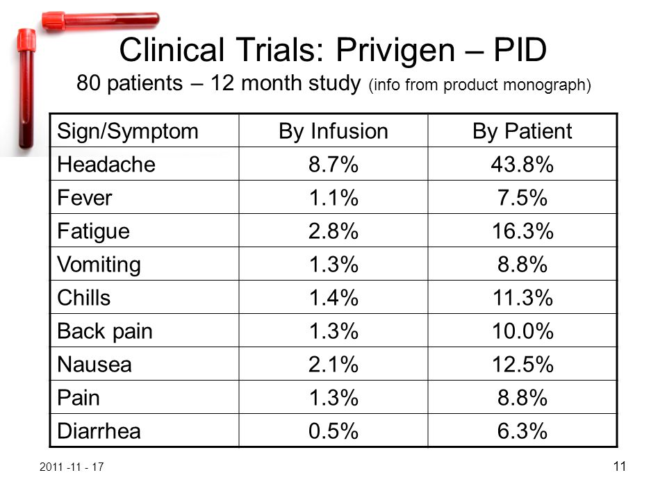 2011 -11 - 17 11 Clinical Trials: Privigen – PID 80 patients – 12 month study (info from product monograph) Sign/SymptomBy InfusionBy Patient Headache8.7%43.8% Fever1.1%7.5% Fatigue2.8%16.3% Vomiting1.3%8.8% Chills1.4%11.3% Back pain1.3%10.0% Nausea2.1%12.5% Pain1.3%8.8% Diarrhea0.5%6.3%