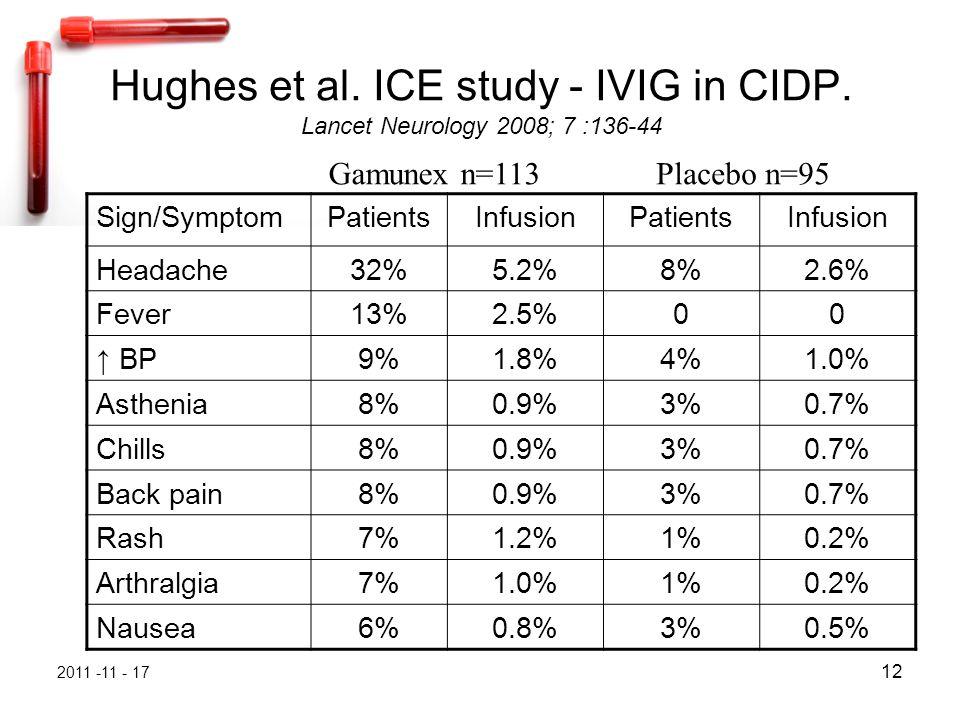 2011 -11 - 17 12 Hughes et al. ICE study - IVIG in CIDP. Lancet Neurology 2008; 7 :136-44 Sign/SymptomPatientsInfusionPatientsInfusion Headache32%5.2%