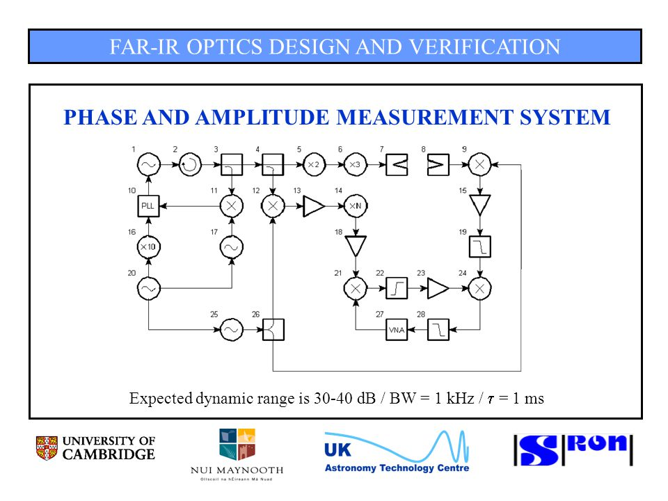 FAR-IR OPTICS DESIGN AND VERIFICATION PHASE AND AMPLITUDE MEASUREMENT SYSTEM Expected dynamic range is 30-40 dB / BW = 1 kHz /  = 1 ms