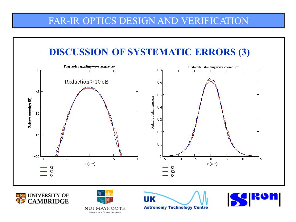 FAR-IR OPTICS DESIGN AND VERIFICATION DISCUSSION OF SYSTEMATIC ERRORS (3) Reduction > 10 dB