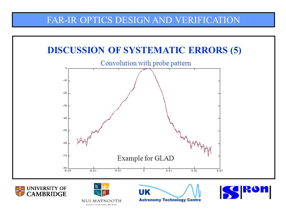 FAR-IR OPTICS DESIGN AND VERIFICATION DISCUSSION OF SYSTEMATIC ERRORS (5) Convolution with probe pattern Example for GLAD