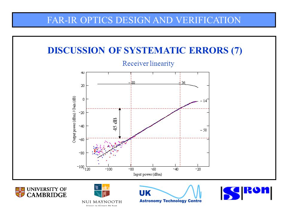 FAR-IR OPTICS DESIGN AND VERIFICATION DISCUSSION OF SYSTEMATIC ERRORS (7) Receiver linearity 45 dB