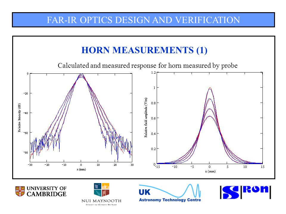 FAR-IR OPTICS DESIGN AND VERIFICATION HORN MEASUREMENTS (1) Calculated and measured response for horn measured by probe