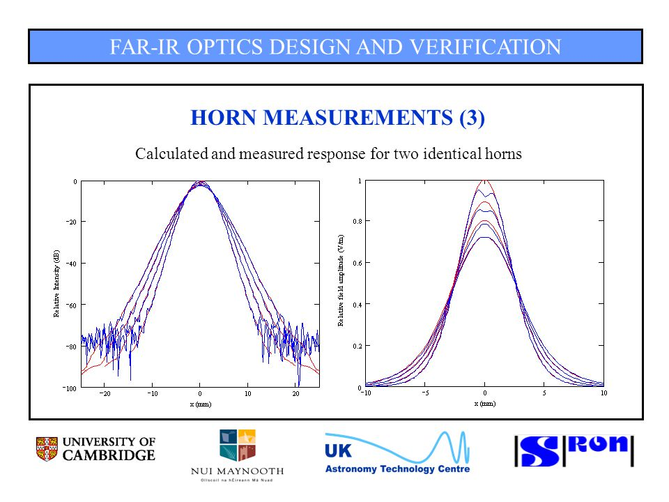 FAR-IR OPTICS DESIGN AND VERIFICATION HORN MEASUREMENTS (3) Calculated and measured response for two identical horns