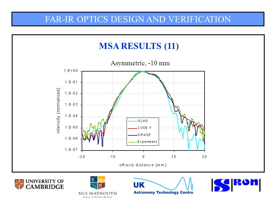 FAR-IR OPTICS DESIGN AND VERIFICATION MSA RESULTS (11) Asymmetric, -10 mm