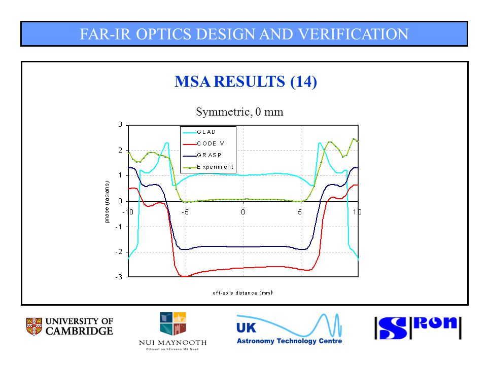 FAR-IR OPTICS DESIGN AND VERIFICATION MSA RESULTS (14) Symmetric, 0 mm