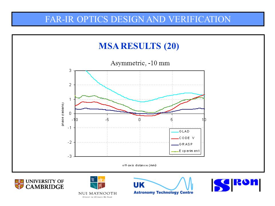FAR-IR OPTICS DESIGN AND VERIFICATION MSA RESULTS (20) Asymmetric, -10 mm