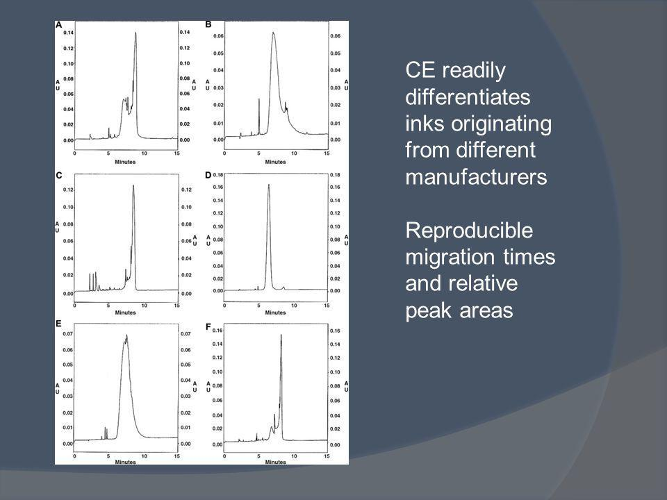 CE readily differentiates inks originating from different manufacturers Reproducible migration times and relative peak areas