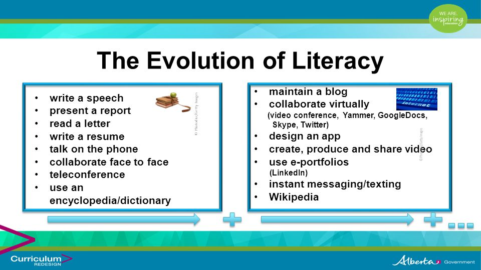 The Evolution of Literacy write a speech present a report read a letter write a resume talk on the phone collaborate face to face teleconference use an encyclopedia/dictionary maintain a blog collaborate virtually (video conference, Yammer, GoogleDocs, Skype, Twitter) design an app create, produce and share video use e-portfolios (LinkedIn) instant messaging/texting Wikipedia © Photodisc/Getty Images
