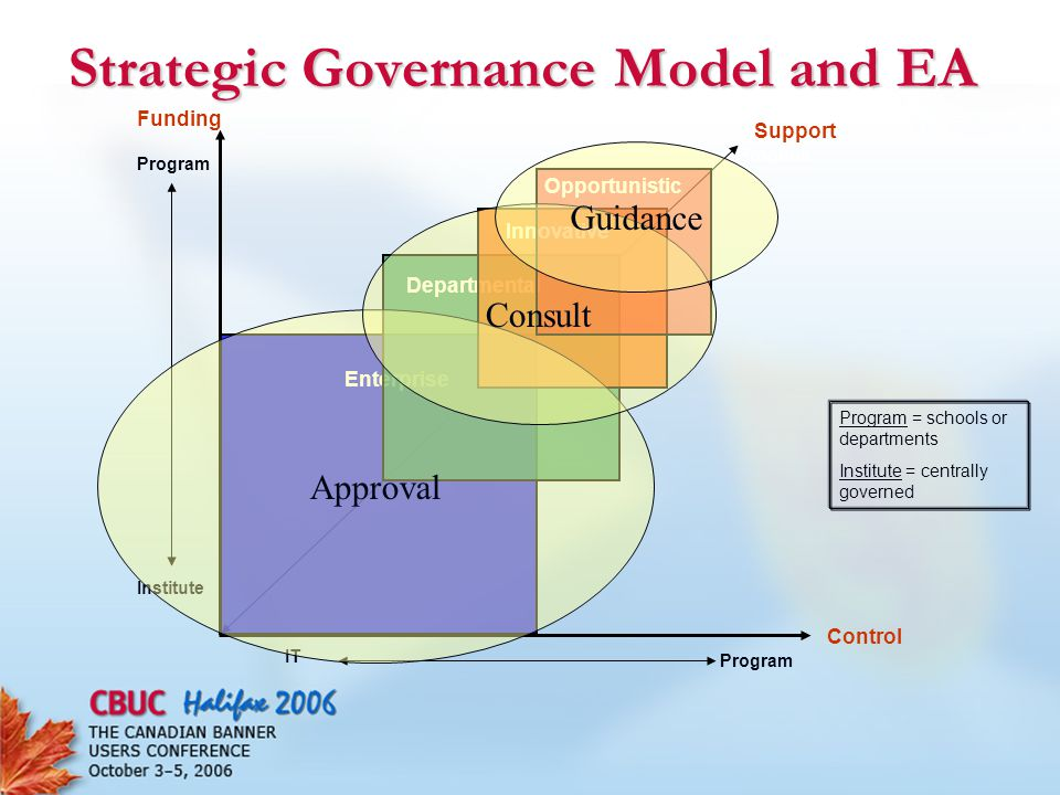 Strategic Governance Model and EA Support Program Enterprise Departmental Innovative Opportunistic Funding Institute Program Control IT Program = schools or departments Institute = centrally governed Approval Consult Guidance