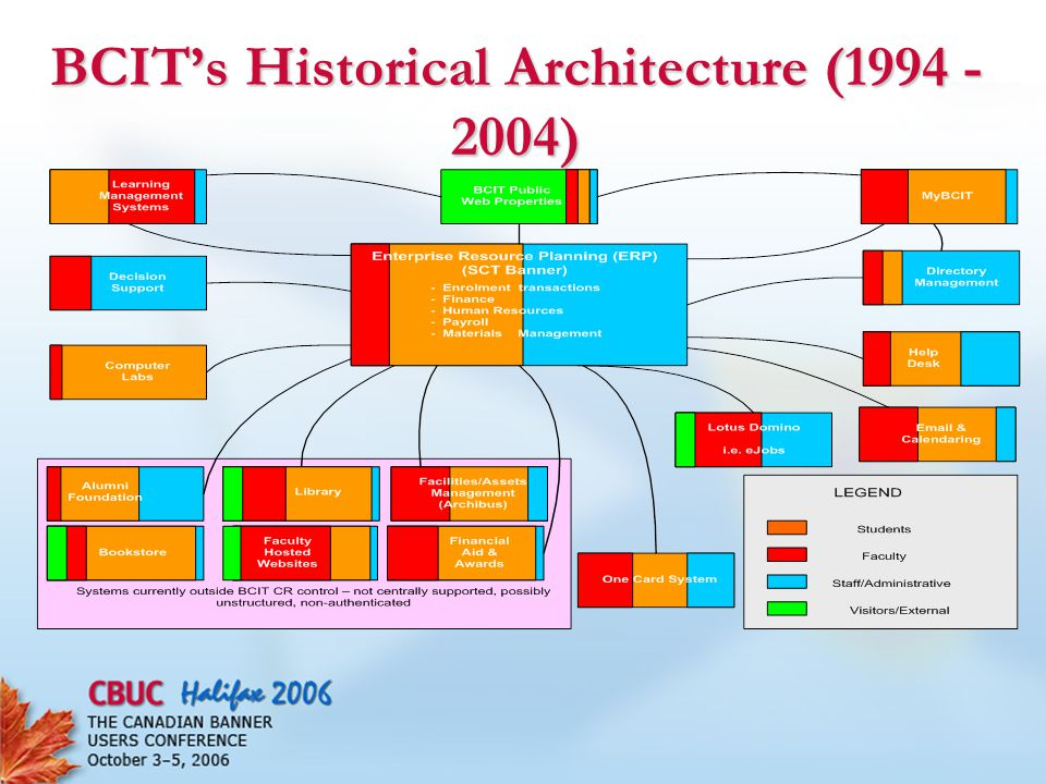 BCIT TEK Goal Architecture Full Integration Single Sign On to AppWeb Link to App (currently) (2005-2010) (2005-2010)