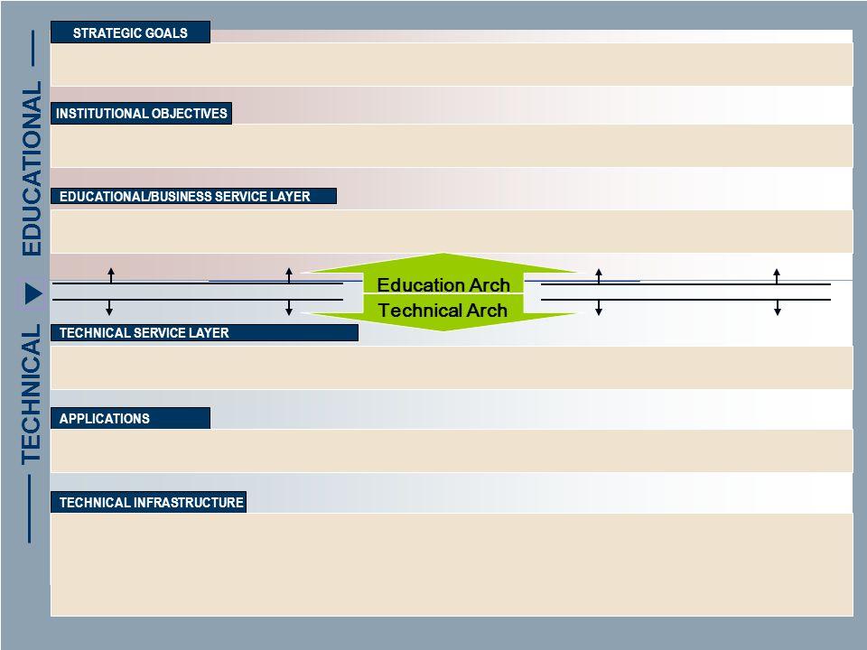 Create Data Standards Advisory 2. Institutional Objectives 3.