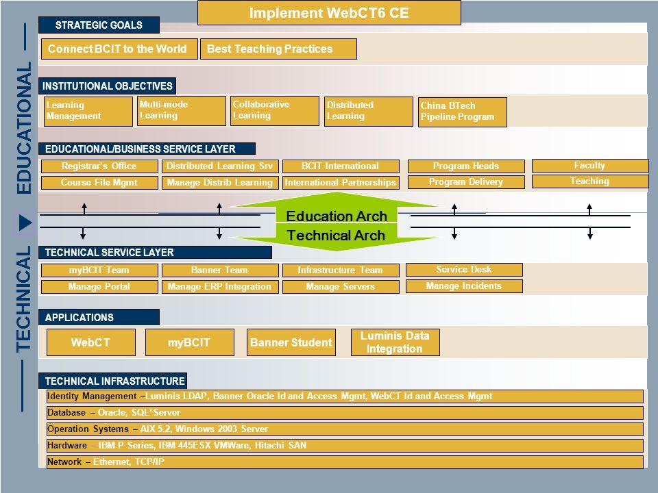 Create Data Standards Advisory 2.Institutional Objectives 3.