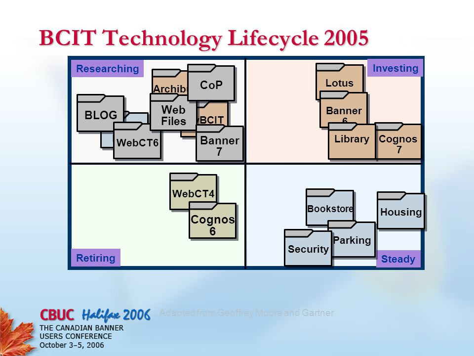 Adapted from Geoffrey Moore and Gartner BCIT Technology Lifecycle 2005 Researching Investing Retiring Steady WebCT4 Housing Bookstore ParkingArchibusmyBCIT Personal Files BLOG WebCT6 Web Files CoP Cognos 6 LotusBanner 6 Cognos 7 Banner 7 Library Security