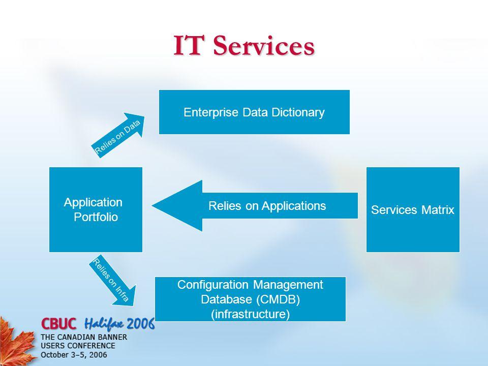 IT Services Enterprise Data Dictionary Application Portfolio Services Matrix Configuration Management Database (CMDB) (infrastructure) Relies on Data Relies on Applications Relies on Infra